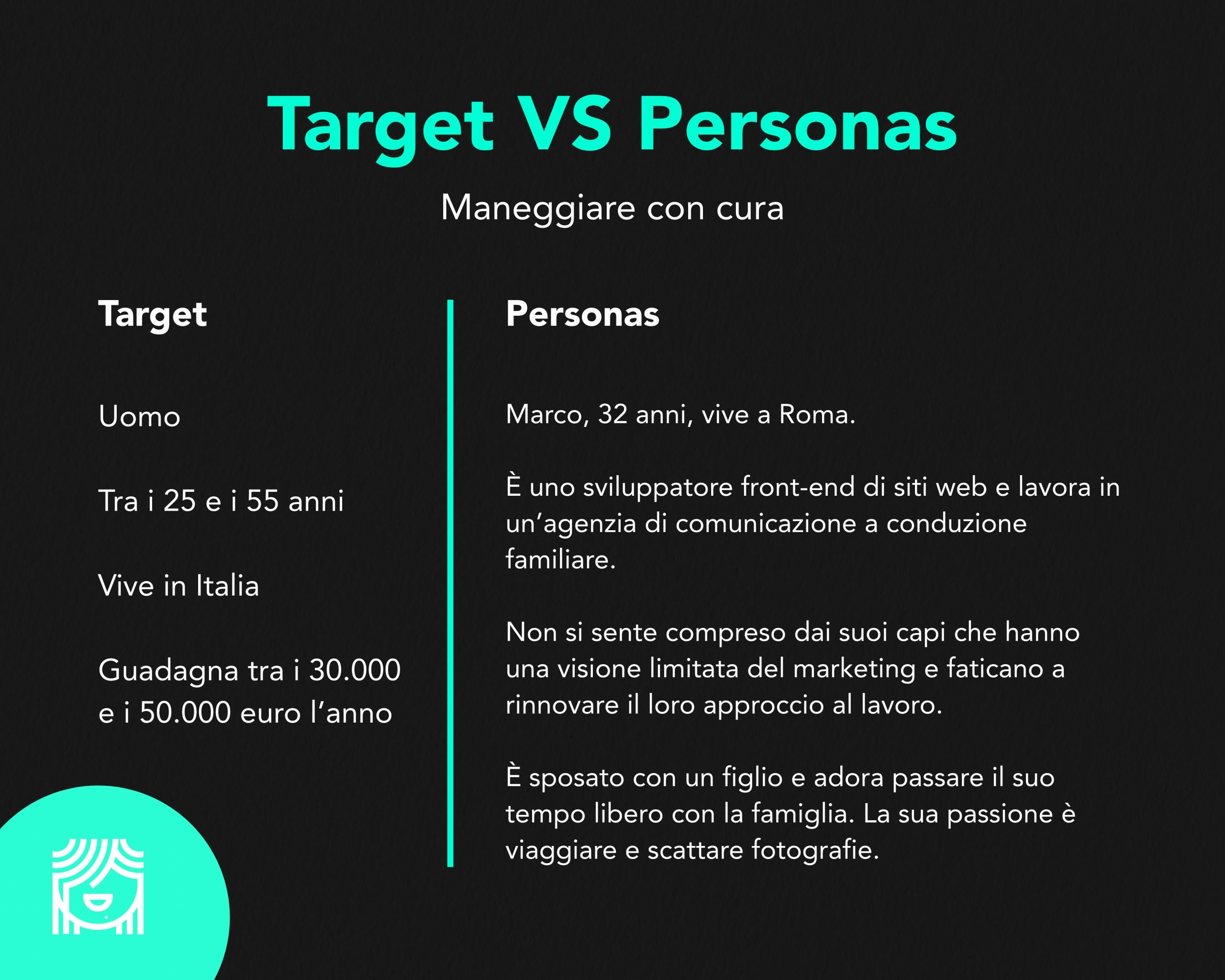 Target vs Personas